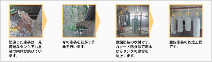 容器再検査プロセス